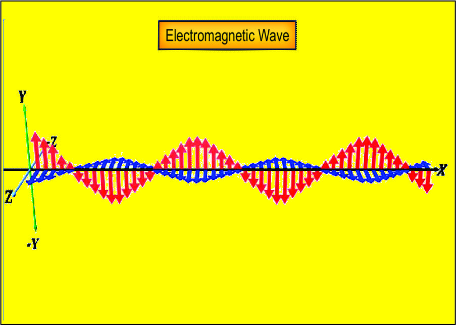 Electromagnetic Waves NCERT solutions - Free Online Learning
